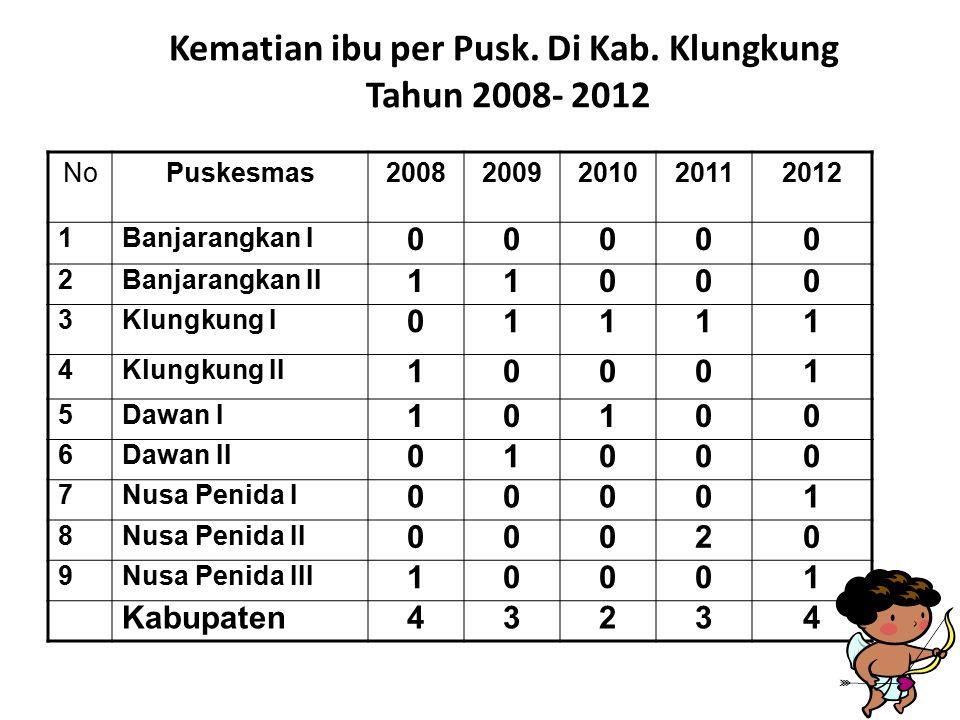 Kematian ibu per Pusk. Di Kab. Klungkung Tahun 2008- 2012 NoPuskesmas20082009201020112012 1Banjarangkan I 00000 2Banjarangkan II 11000 3Klungkung I 01