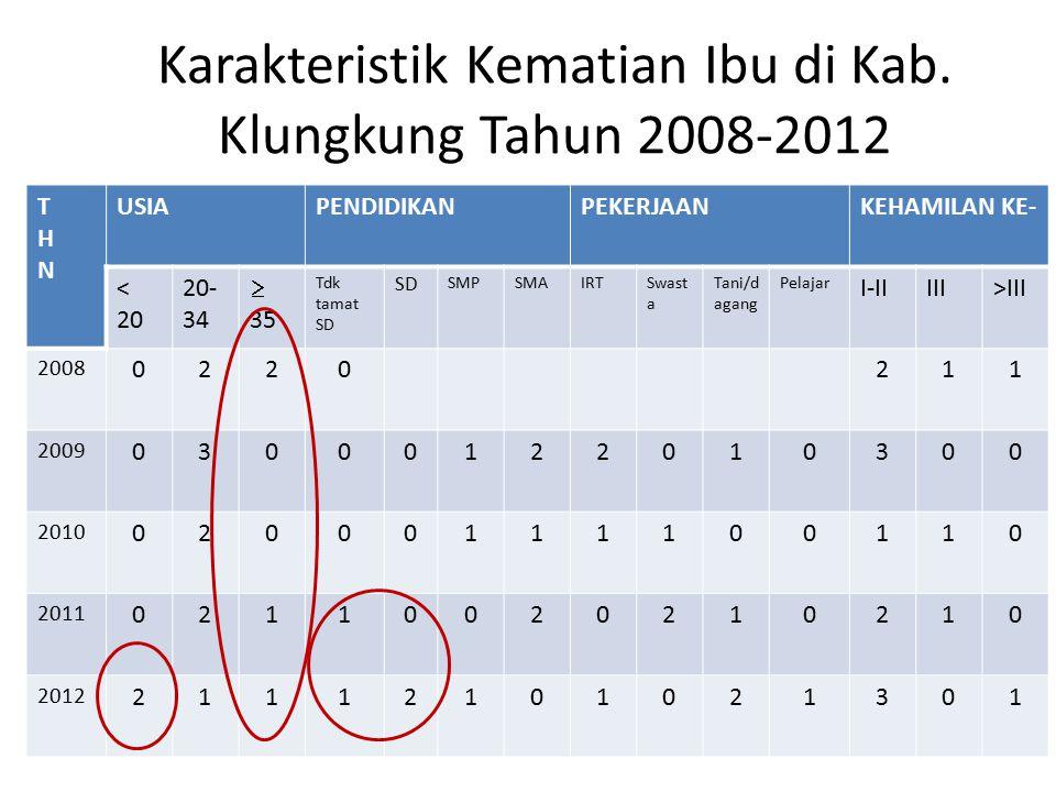 Karakteristik Kematian Ibu di Kab. Klungkung Tahun 2008-2012 THNTHN USIAPENDIDIKANPEKERJAANKEHAMILAN KE- < 20 20- 34  35 Tdk tamat SD SD SMPSMAIRTSwa