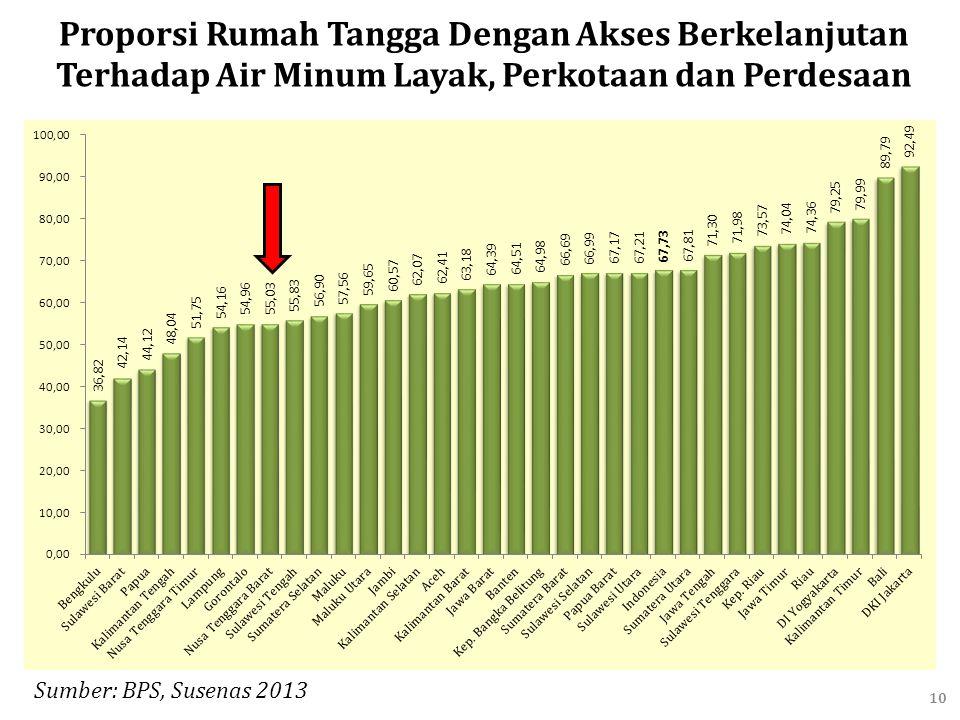 10 Sumber: BPS, Susenas 2013 Proporsi Rumah Tangga Dengan Akses Berkelanjutan Terhadap Air Minum Layak, Perkotaan dan Perdesaan