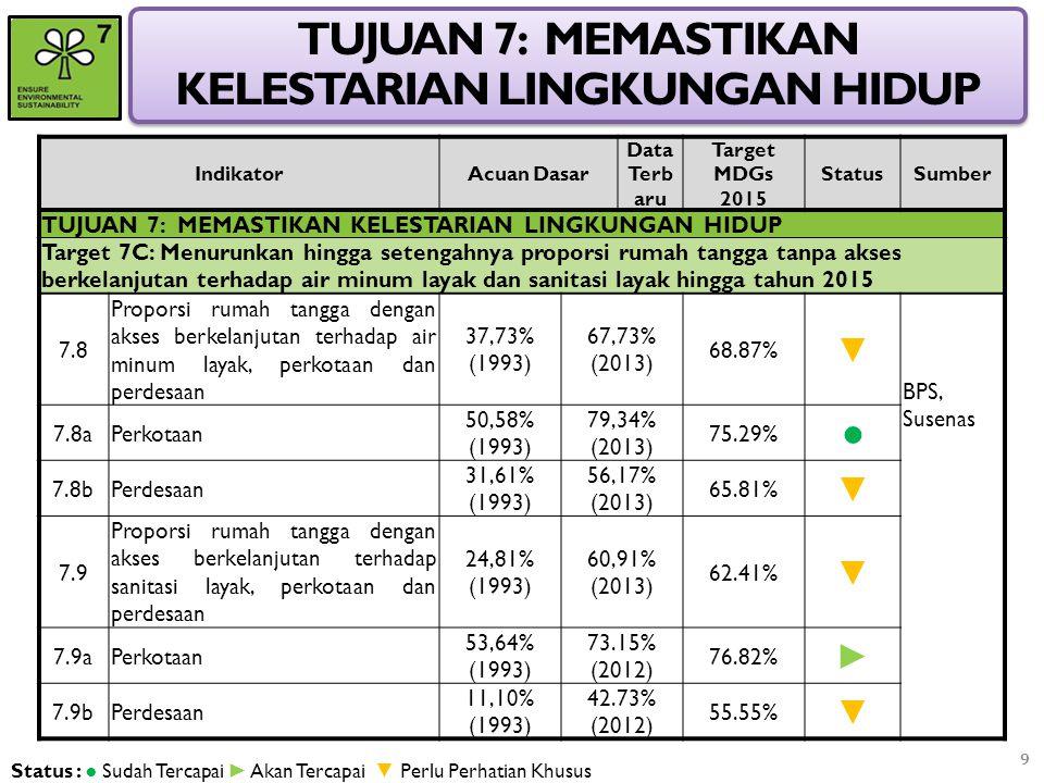 Kesimpulan 1.Upaya peningkatan akses terhadap Air Minum layak merupakan salah satu prioritas tinggi dalam pencapaian sasaran MDGs di Indonesia 2.Berbagai upaya telah dilaksanakan oleh Pemerintah dan Pemerintah Daerah untuk mencapai sasaran MDGs tersebut 3.Salah satu metode yang komprehensif yang diperkenalkan oleh PBB untuk mempercepat pencapaian sasaran MDGs off- track adalah Metode MAF.