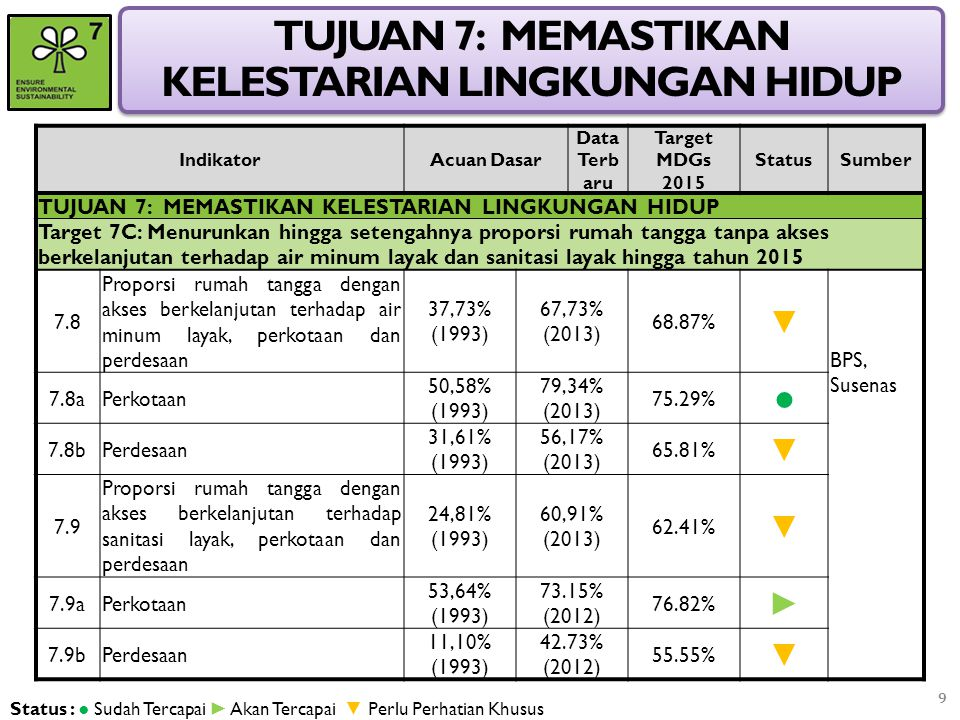 TUJUAN 7: MEMASTIKAN KELESTARIAN LINGKUNGAN HIDUP IndikatorAcuan Dasar Data Terb aru Target MDGs 2015 StatusSumber TUJUAN 7: MEMASTIKAN KELESTARIAN LI