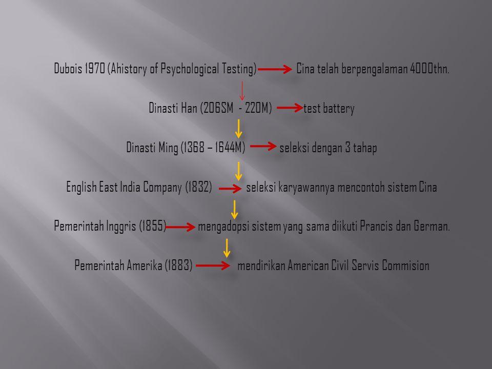 Dubois 1970 (Ahistory of Psychological Testing) Cina telah berpengalaman 4000thn. Dinasti Han (206SM - 220M) test battery Dinasti Ming (1368 – 1644M)