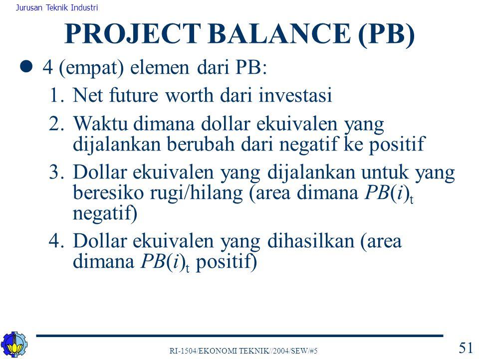 RI-1504/EKONOMI TEKNIK//2004/SEW/#5 Jurusan Teknik Industri 51 4 (empat) elemen dari PB: 1.Net future worth dari investasi 2.Waktu dimana dollar ekuiv
