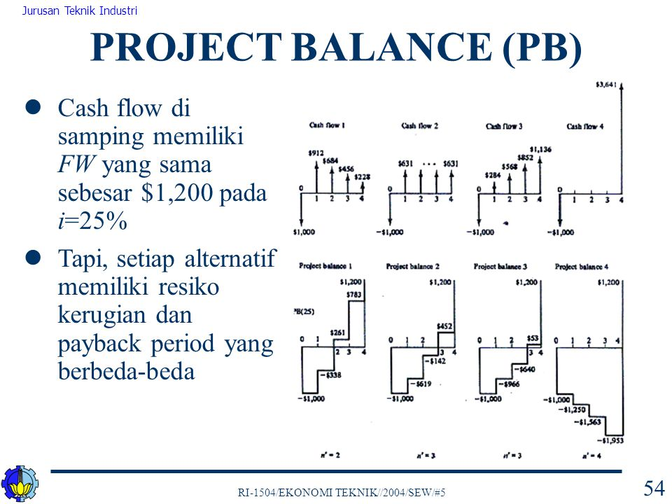 RI-1504/EKONOMI TEKNIK//2004/SEW/#5 Jurusan Teknik Industri 54 PROJECT BALANCE (PB) Cash flow di samping memiliki FW yang sama sebesar $1,200 pada i=2