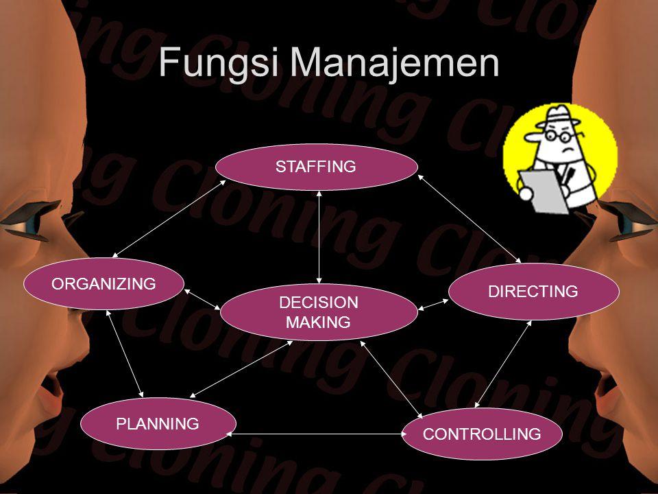 Fungsi Manajemen STAFFING ORGANIZING DECISION MAKING DIRECTING PLANNING CONTROLLING