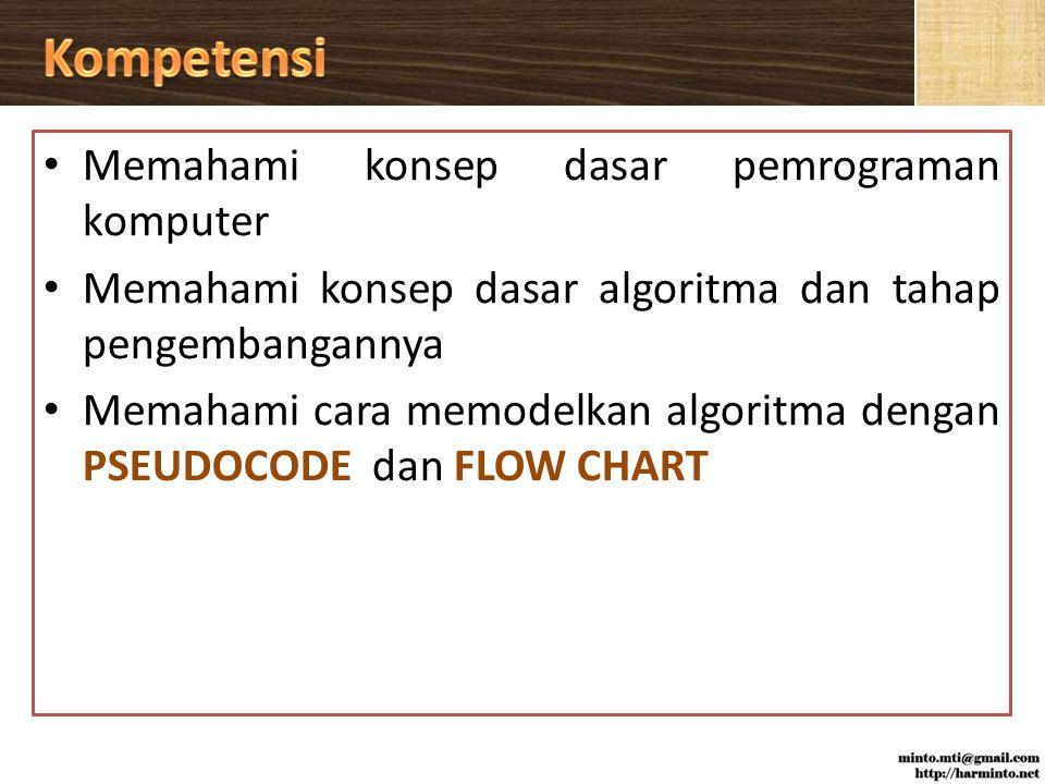 Konsep Dasar Pemrograman Definisi Algoritma Tahap Pengembangan Algoritma Penyajian Algoritma Pseudocode Flow Chart