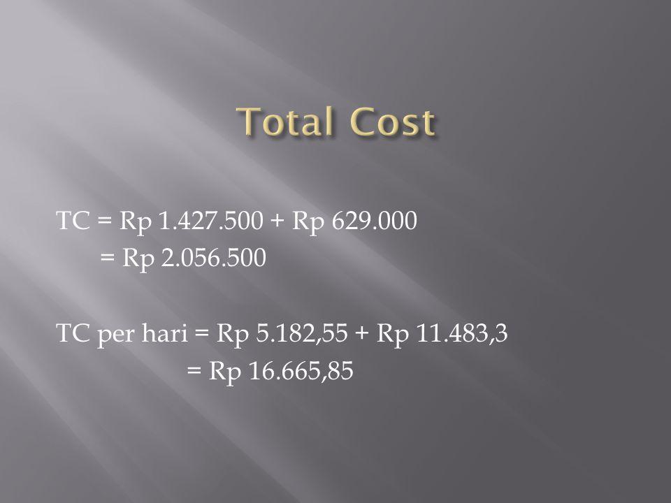 TC = Rp 1.427.500 + Rp 629.000 = Rp 2.056.500 TC per hari = Rp 5.182,55 + Rp 11.483,3 = Rp 16.665,85