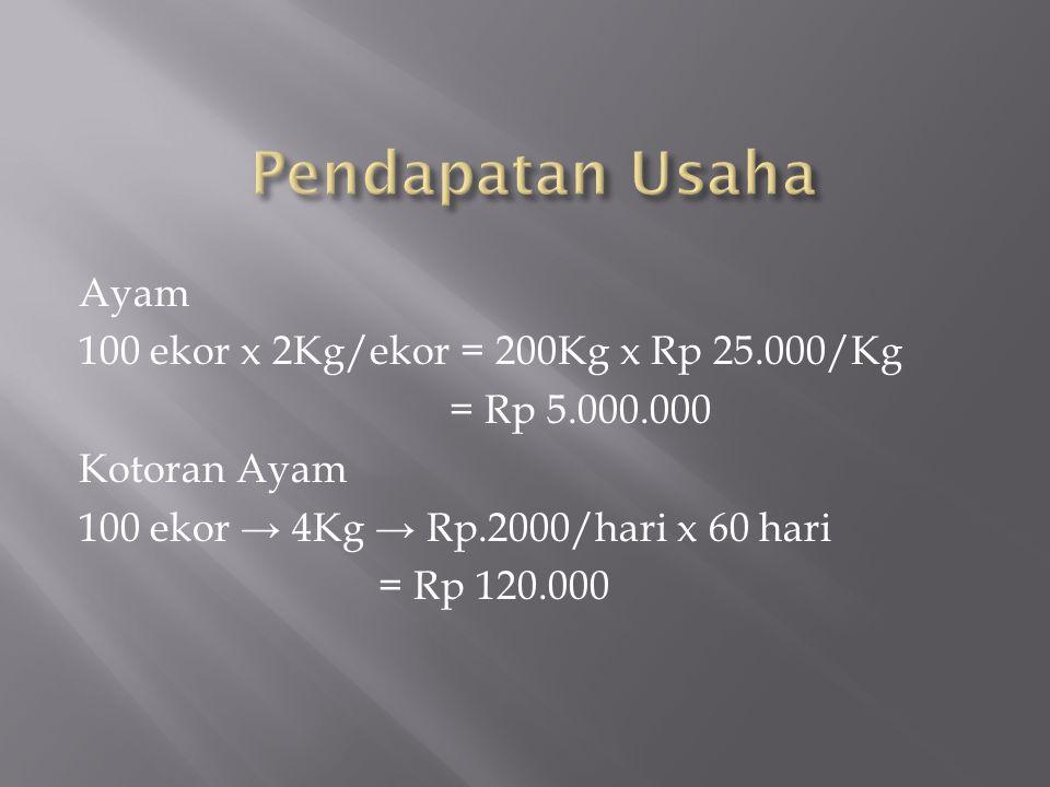 Ayam 100 ekor x 2Kg/ekor = 200Kg x Rp 25.000/Kg = Rp 5.000.000 Kotoran Ayam 100 ekor → 4Kg → Rp.2000/hari x 60 hari = Rp 120.000