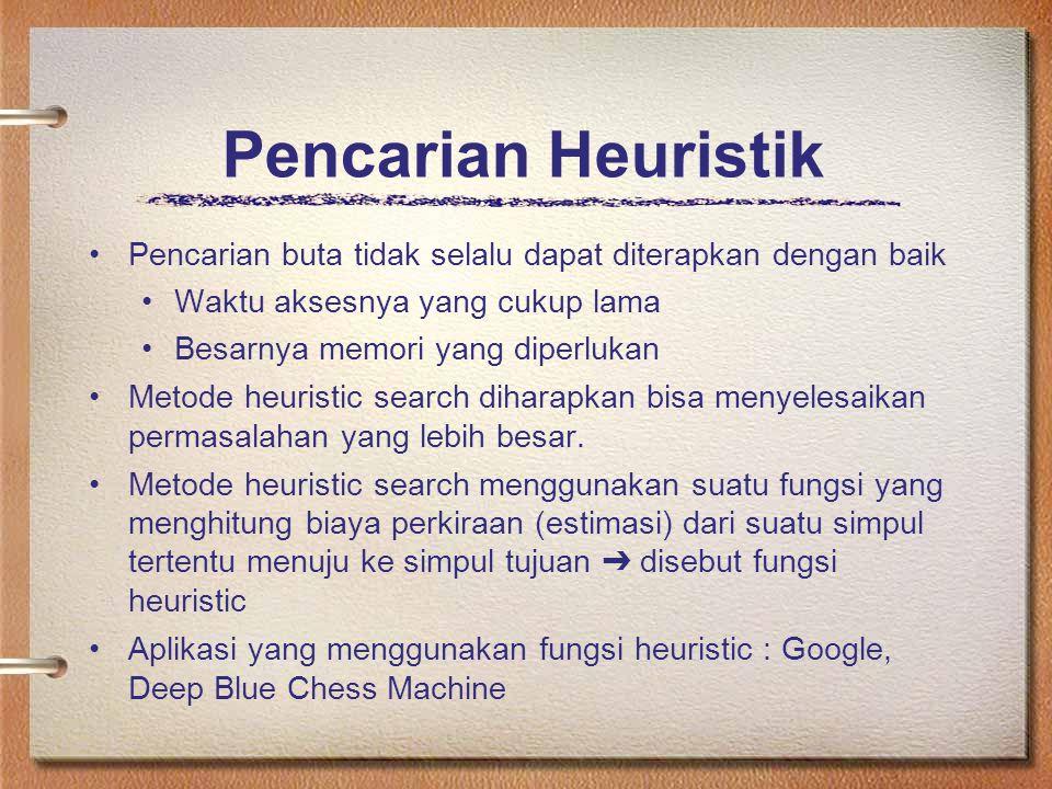 Pencarian Heuristik Pencarian buta tidak selalu dapat diterapkan dengan baik Waktu aksesnya yang cukup lama Besarnya memori yang diperlukan Metode heu