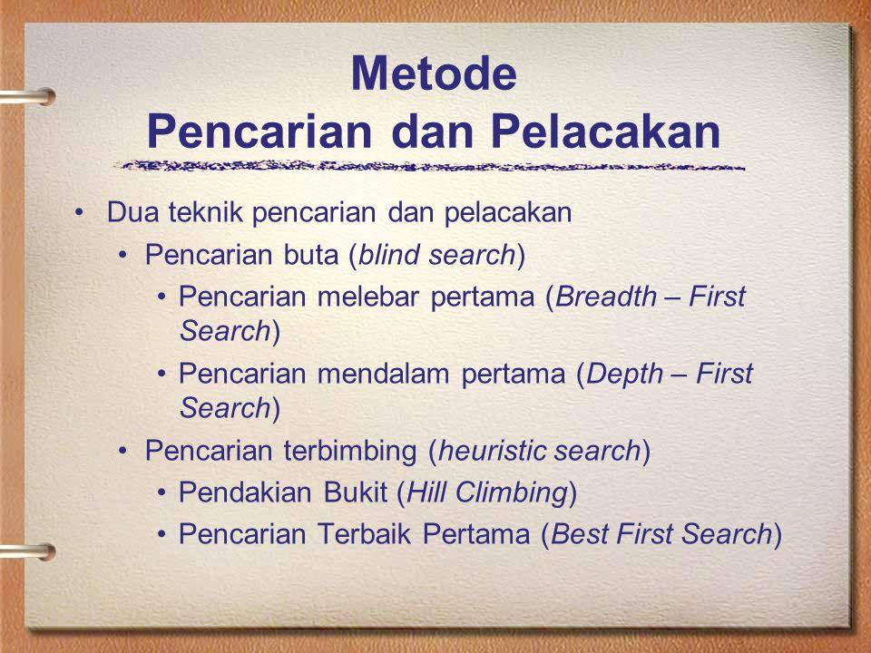 Metode Pencarian dan Pelacakan Dua teknik pencarian dan pelacakan Pencarian buta (blind search) Pencarian melebar pertama (Breadth – First Search) Pen