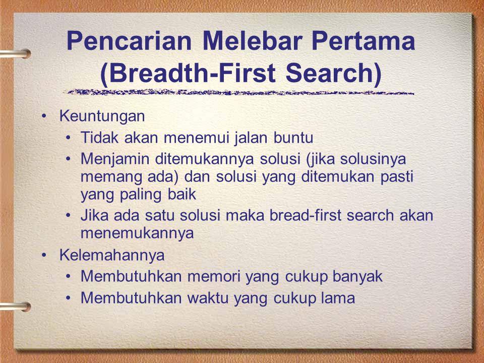 Pencarian Melebar Pertama (Breadth-First Search) Keuntungan Tidak akan menemui jalan buntu Menjamin ditemukannya solusi (jika solusinya memang ada) da