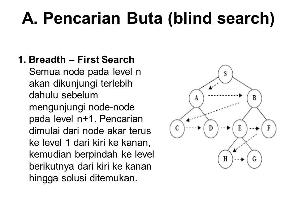 A. Pencarian Buta (blind search) 1. Breadth – First Search Semua node pada level n akan dikunjungi terlebih dahulu sebelum mengunjungi node-node pada