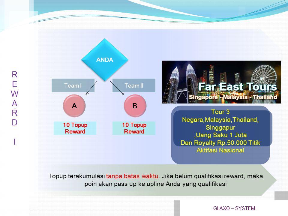REWARD2REWARD2 Topup terakumulasi tanpa batas waktu.