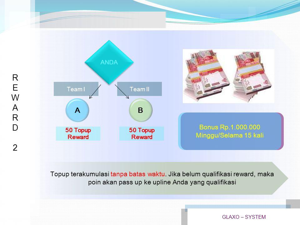 REWARD3REWARD3 Topup terakumulasi tanpa batas waktu.