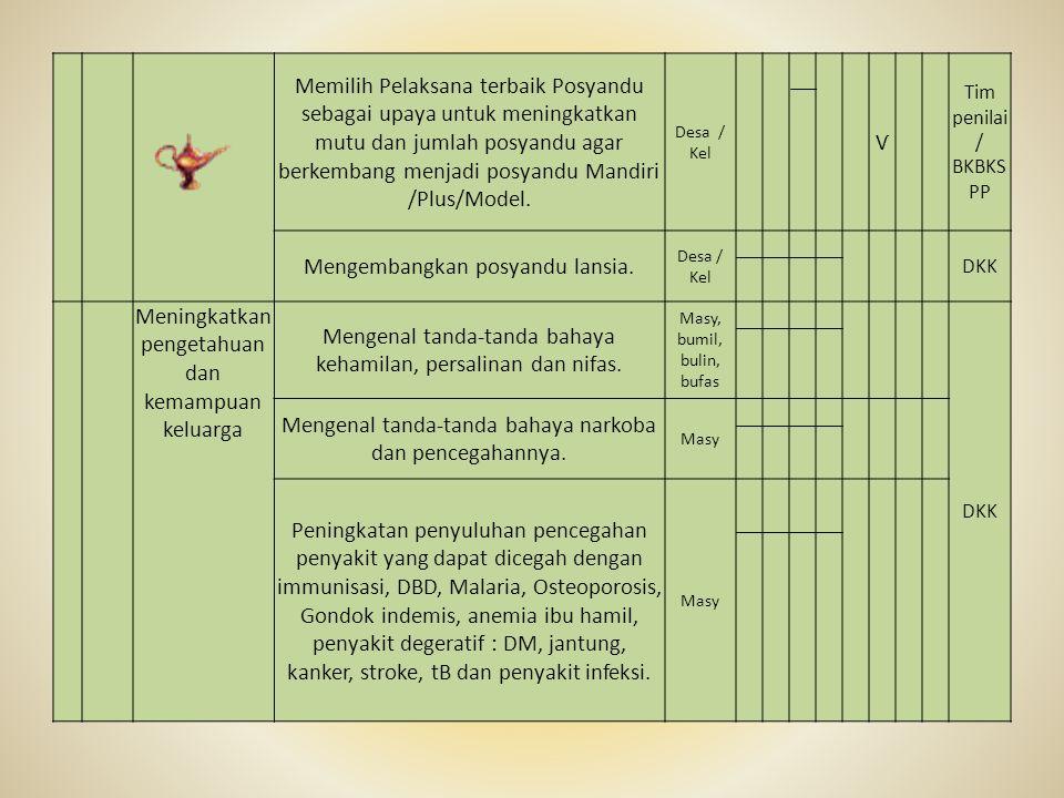 Memilih Pelaksana terbaik Posyandu sebagai upaya untuk meningkatkan mutu dan jumlah posyandu agar berkembang menjadi posyandu Mandiri /Plus/Model.