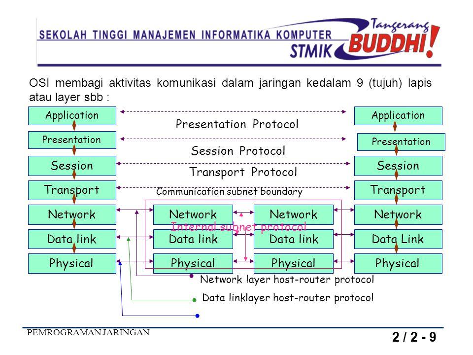 PEMROGRAMAN JARINGAN Antar muka layer 1/2 Antar muka layer 2/3 Antar muka layer 3/4 Antar muka layer 4/5 Protocol Layer 5 Protocol Layer 4 Protocol Layer 3 Protocol Layer 2 Protocol Layer 1 Layer 5 Layer 3 Layer 4 Layer 5 Layer 1 Layer 2 Layer 3 Layer 1 Layer 2 Media Fisik Host 1 Host 2 Protokol TCP/IP 2 / 3 - 9