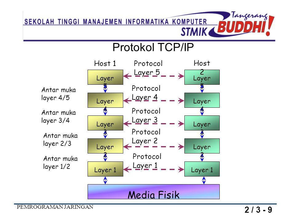 PEMROGRAMAN JARINGAN Antar muka layer 1/2 Antar muka layer 2/3 Antar muka layer 3/4 Antar muka layer 4/5 Protocol Layer 5 Protocol Layer 4 Protocol La