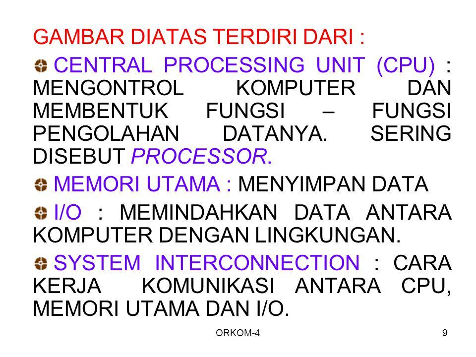 ORKOM-49 GAMBAR DIATAS TERDIRI DARI : CENTRAL PROCESSING UNIT (CPU) : MENGONTROL KOMPUTER DAN MEMBENTUK FUNGSI – FUNGSI PENGOLAHAN DATANYA.