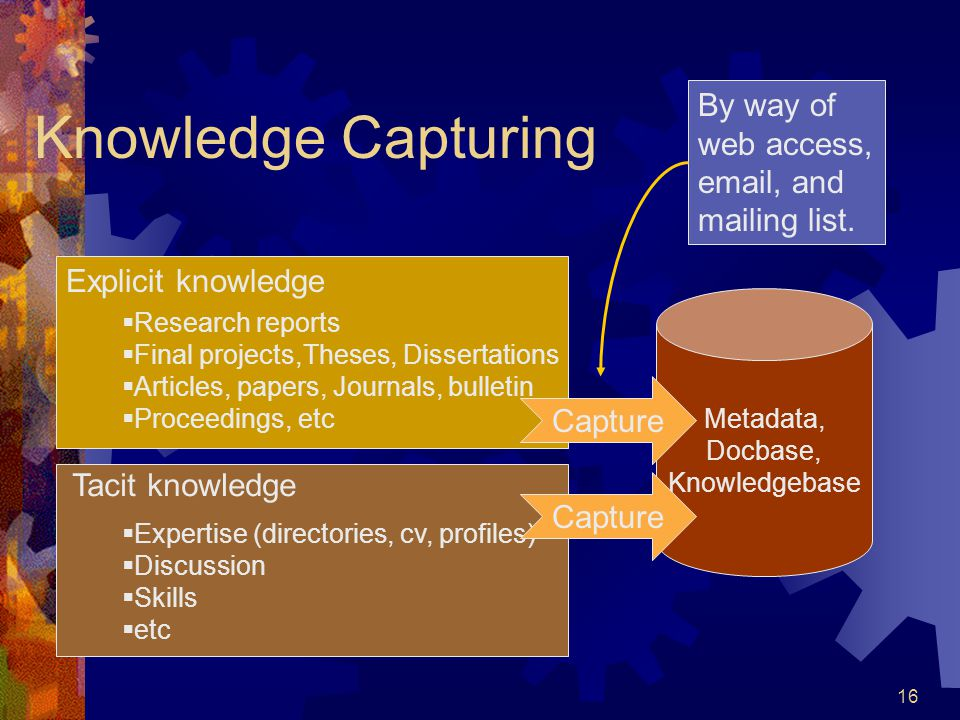 16 Knowledge Capturing Explicit knowledge Tacit knowledge  Research reports  Final projects,Theses, Dissertations  Articles, papers, Journals, bulletin  Proceedings, etc  Expertise (directories, cv, profiles)  Discussion  Skills  etc Metadata, Docbase, Knowledgebase Capture By way of web access, email, and mailing list.