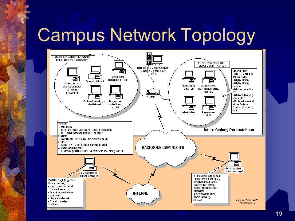 19 Campus Network Topology