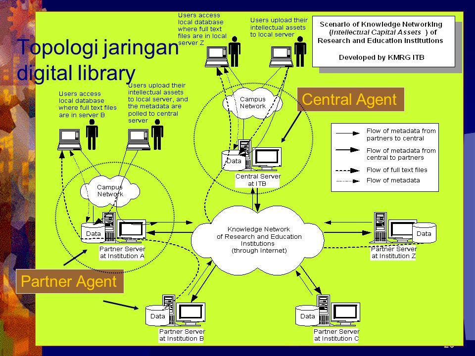 26 Topologi jaringan digital library Partner Agent Central Agent