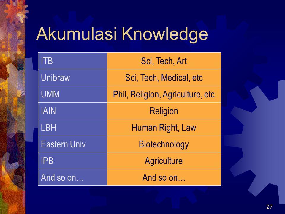 27 Akumulasi Knowledge ITBSci, Tech, Art Unibraw UMM IAIN Sci, Tech, Medical, etc Phil, Religion, Agriculture, etc Religion LBHHuman Right, Law Easter