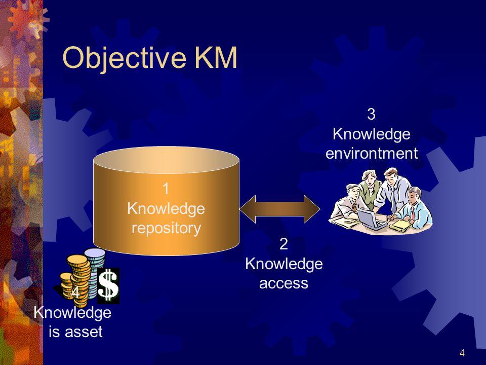 5 Pertumbuhan Volume dan Penggunaan knowledge Indikator Keberhasilan Pertumbuhan resource yang dihubungkan ke knowledge Memberi keuntungan finansial Tetap survive meski key person pergi