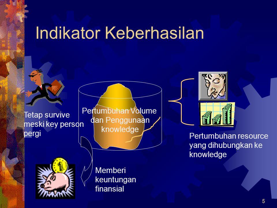 5 Pertumbuhan Volume dan Penggunaan knowledge Indikator Keberhasilan Pertumbuhan resource yang dihubungkan ke knowledge Memberi keuntungan finansial T