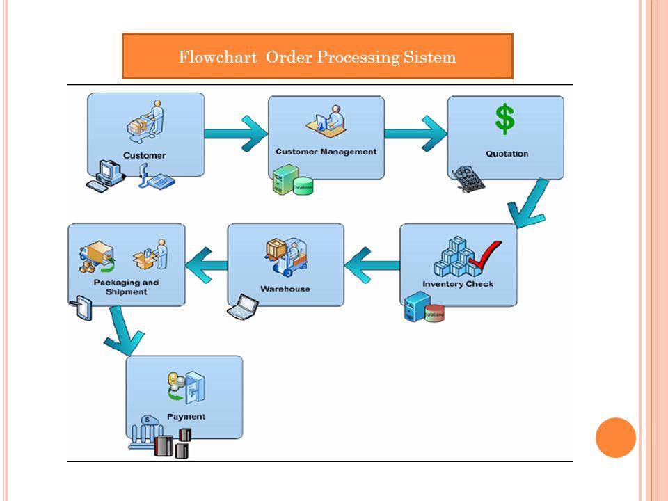 Flowchart Order Processing Sistem