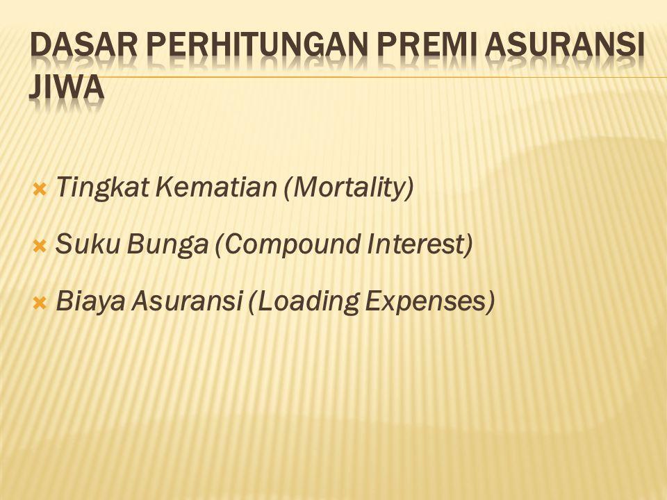  Tingkat Kematian (Mortality)  Suku Bunga (Compound Interest)  Biaya Asuransi (Loading Expenses)
