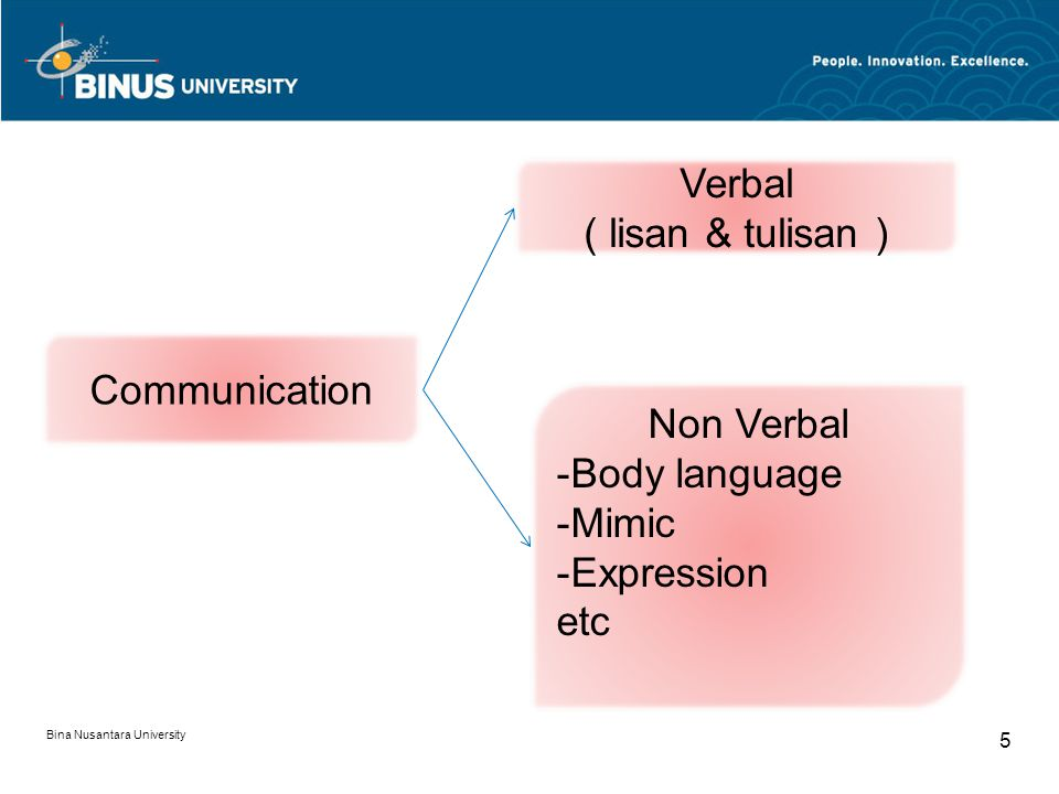 Bina Nusantara University 5 Communication Verbal ( lisan & tulisan ) Non Verbal -Body language -Mimic -Expression etc