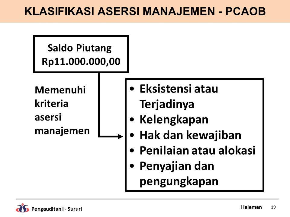 Halaman Pengauditan I - Sururi KLASIFIKASI ASERSI MANAJEMEN - PCAOB 19 Saldo Piutang Rp11.000.000,00 Eksistensi atau Terjadinya Kelengkapan Hak dan ke