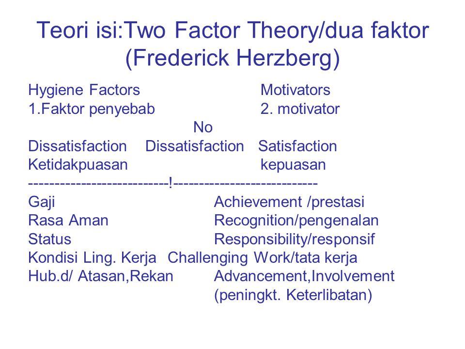 Teori isi:Two Factor Theory/dua faktor (Frederick Herzberg) Hygiene FactorsMotivators 1.Faktor penyebab2. motivator No Dissatisfaction Dissatisfaction