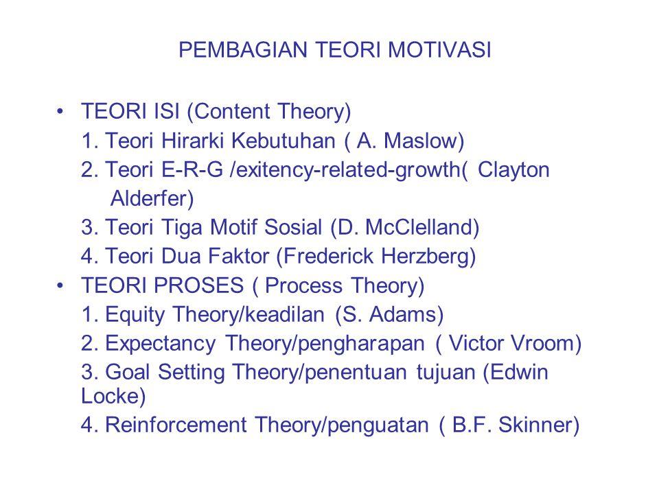 Teori Isi:Hierarchy of Needs Theory (Abraham Maslow; 1935) Kebutuhan Manusia : Physiological /dasar Safety & Security/aman Social (Belongingness & Love)/rasa kepemilikan Esteem/penghargaan Self Actualization/aktualisasi diri