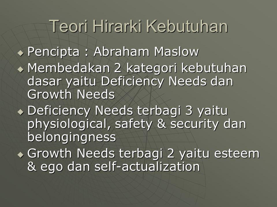 Teori Hirarki Kebutuhan  Pencipta : Abraham Maslow  Membedakan 2 kategori kebutuhan dasar yaitu Deficiency Needs dan Growth Needs  Deficiency Needs