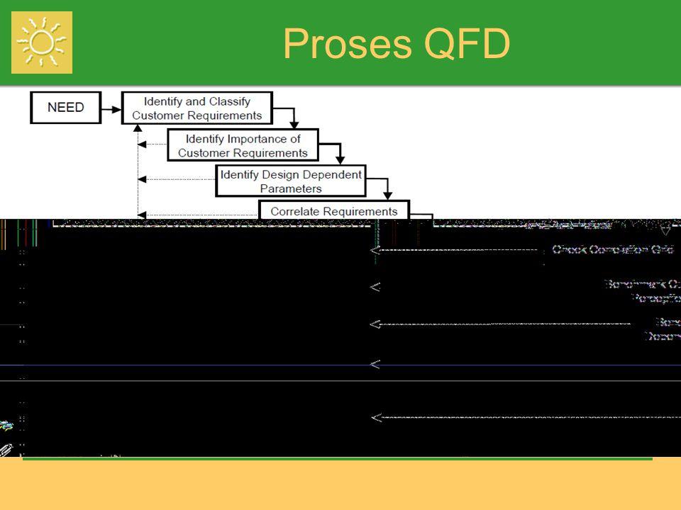 Proses QFD