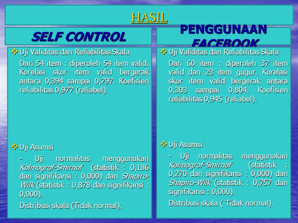 Uji Hipotesis Pada skala self control dan skala penggunaan facebook diperoleh nilai koefisien regresi (F) (4,933) dengan taraf signifikansi 0,029 (P<0,05)..