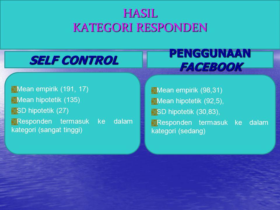 KESIMPULAN  Hipotesis penelitian ini (diterima) yang berarti ada kontribusi yang signifikan dari self control terhadap penggunaan facebook pada siswi kelas XI di SMA Taruna Andigha Bogor.