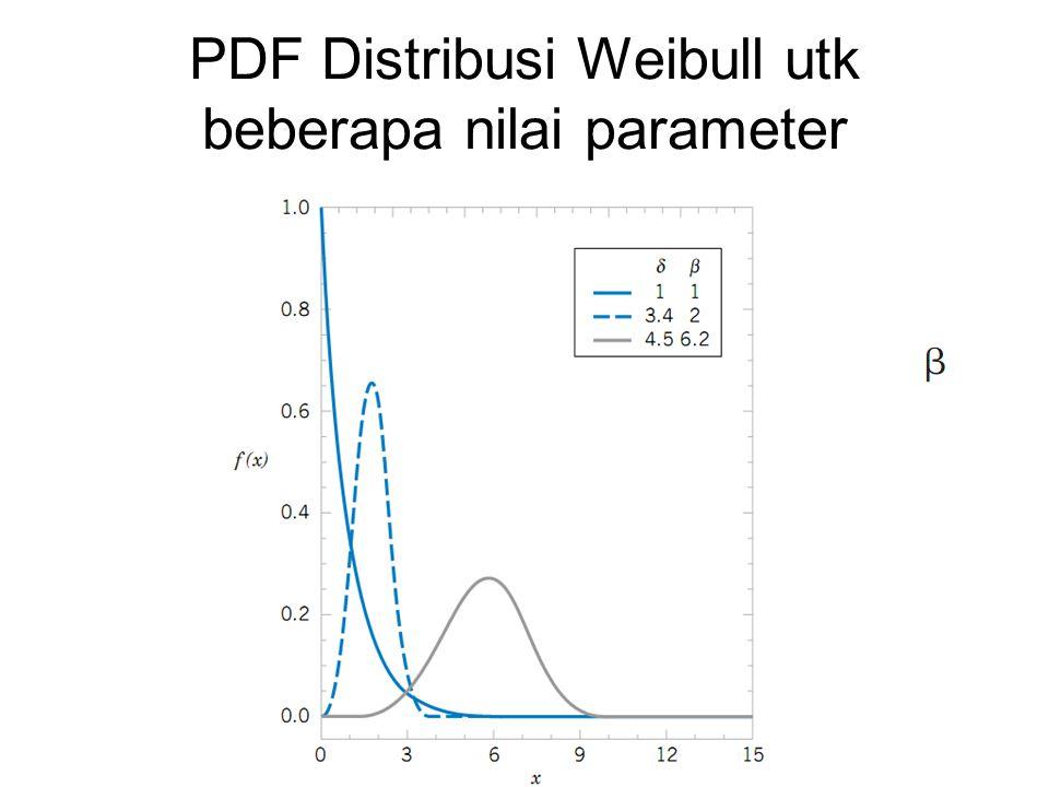 PDF Distribusi Weibull utk beberapa nilai parameter