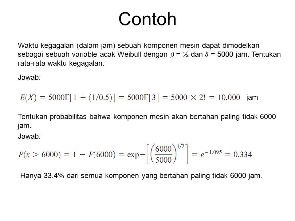 Contoh Waktu kegagalan (dalam jam) sebuah komponen mesin dapat dimodelkan sebagai sebuah variable acak Weibull dengan  = ½ dan  = 5000 jam.