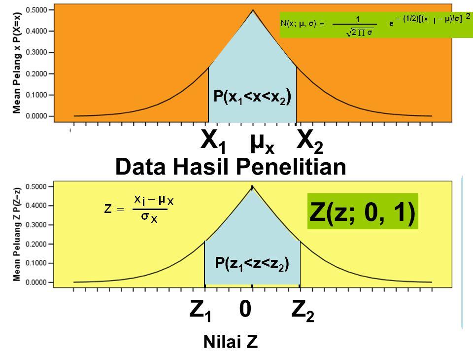 X 1 µ x X 2 Data Hasil Penelitian Z 1 0 Z 2 Nilai Z Z(z; 0, 1) P(x 1 <x<x 2 ) P(z 1 <z<z 2 )