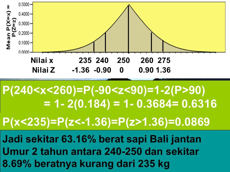 P(240 90) = 1- 2(0.184) = 1- 0.3684= 0.6316 P(x 1.36)=0.0869 Jadi sekitar 63.16% berat sapi Bali jantan Umur 2 tahun antara 240-250 dan sekitar 8.69%