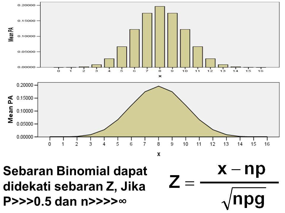 Sebaran Binomial dapat didekati sebaran Z, Jika P>>>0.5 dan n>>>>∞