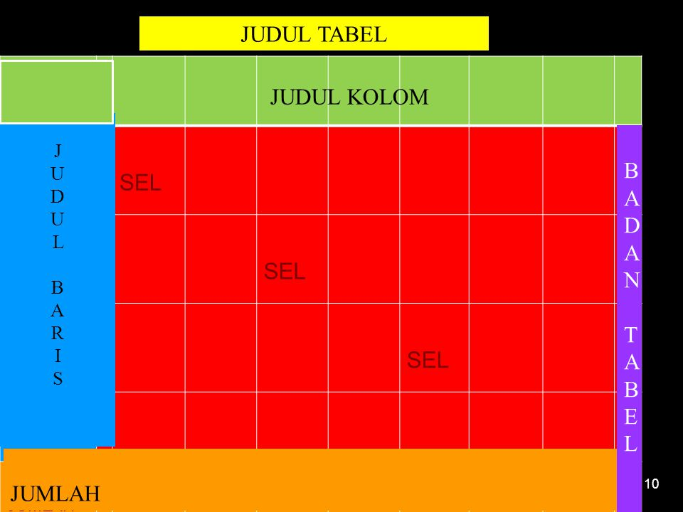 4/20/201510 JUDUL TABEL SEL JUMLAH JUDUL KOLOM JUDULBARISJUDULBARIS JUMLAH BADANTABELBADANTABEL