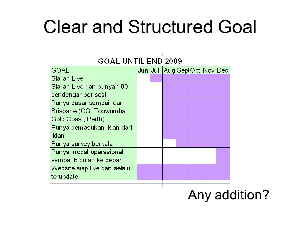 Clear and Structured Goal Any addition