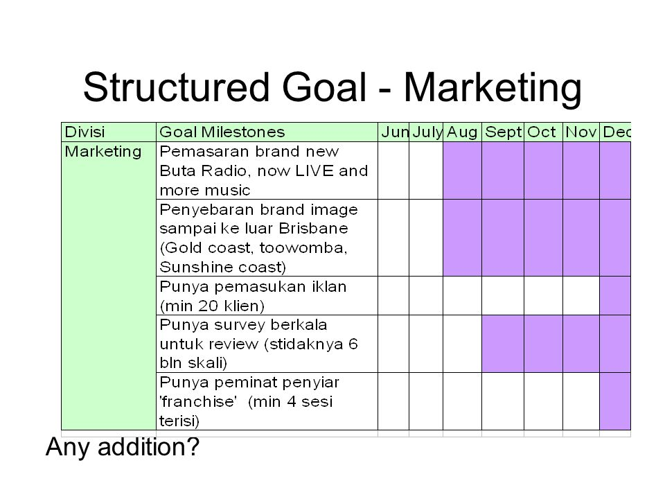 Structured Goal - Marketing Any addition