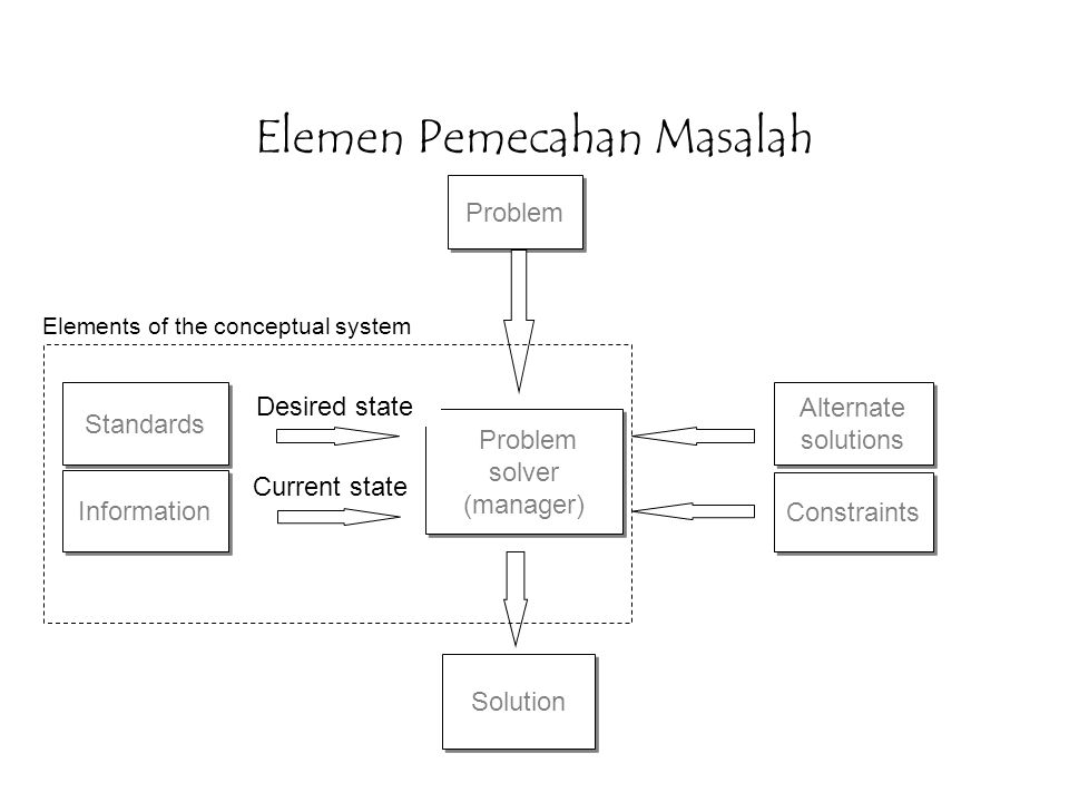 Elemen Pemecahan Masalah Problem Standards Information Problem solver (manager) Problem solver (manager) Solution Alternate solutions Alternate soluti