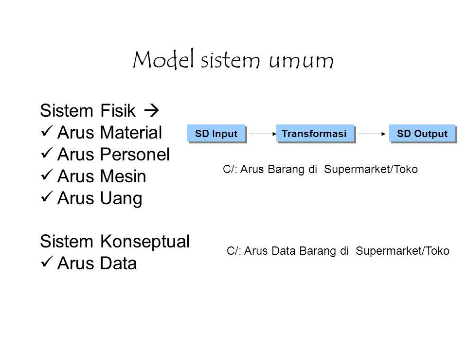 Model sistem umum Sistem Fisik  Arus Material Arus Personel Arus Mesin Arus Uang Sistem Konseptual Arus Data SD Input Transformasi SD Output C/: Arus