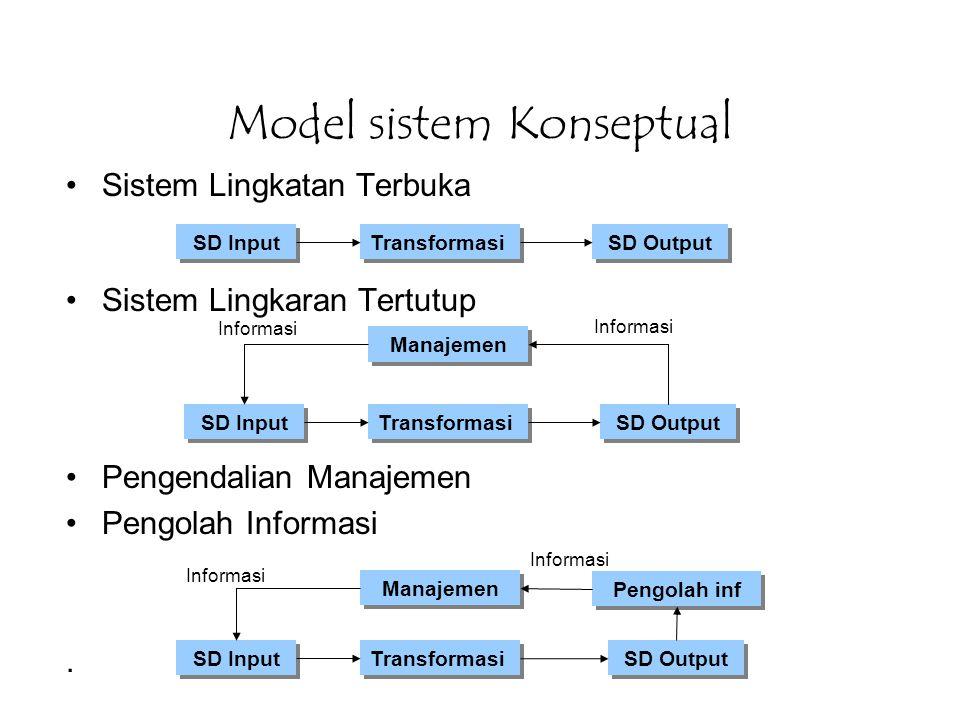 Model sistem Konseptual Lanjutan… Dimensi Informasi Relevansi Akurasi Ketepatan Waktu Kelengkapan Standar –Ukuran kinerja yg dpt diterima –Dinyatakan secara ideal dlm istilah-istilah yg spesifik –Digunakan untuk mengendalikan sistem fisik –Terdiri dari : Manajemen Pengolah Informasi Standar Tujuan –Sasaran keseluruhan yg ingin dicapai –Sistem memiliki 1 atau lebih tujuan