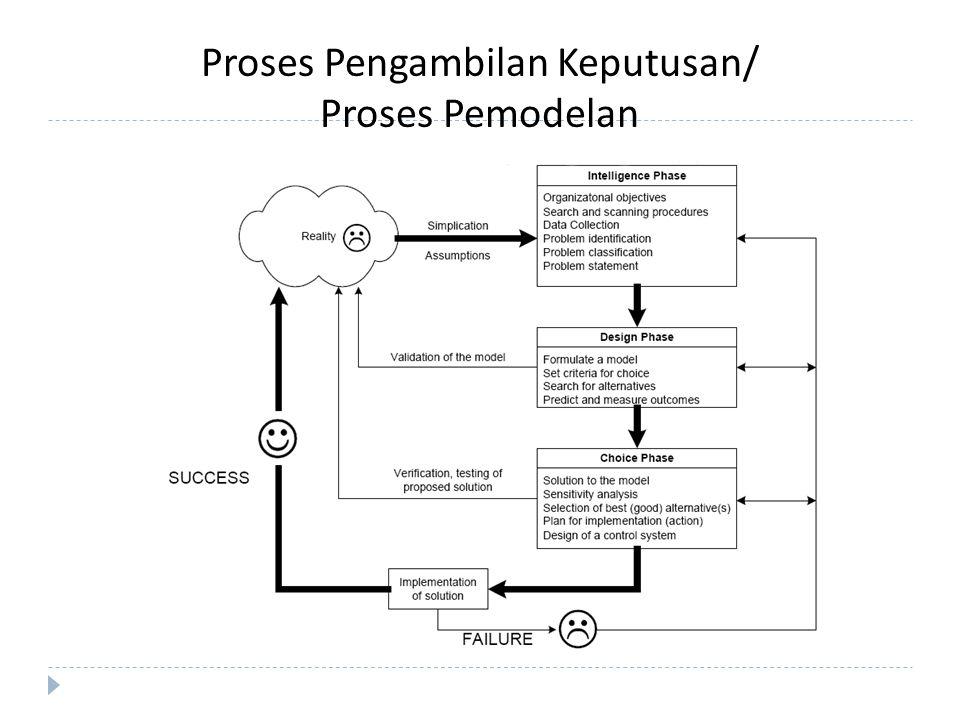 Proses Pengambilan Keputusan/ Proses Pemodelan